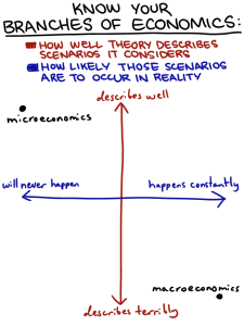 Macro and micro