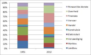 Sektore en produksie