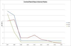 Rentekoerse van die sentrale banke van die VK, VSA en EU.
