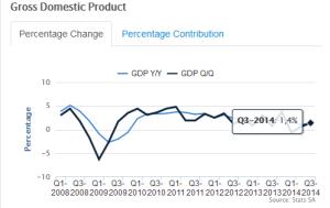 ekonomiese groei