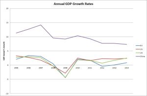 BBP groeikoerse van die VK, EU, VSA en China. Let op dat die groeikoers in ontwikkelde lande is laag.