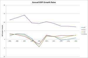 S.A. groeikoers en rentekoers afwaarts aangepas