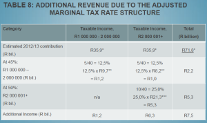 Belasting voorstel