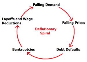 DeflationarySpiral