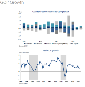 GDP growth by BER