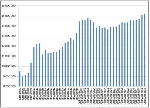 Meer as 3.5 miljoen nuwe werkslgeleenthede is geskep.