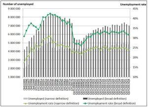 Unemployment 1a