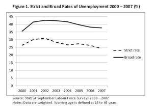 Strict and broad rates of unemployment