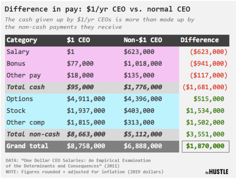 1$ CEO