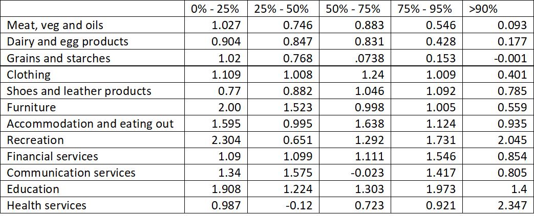 Income elasticity table 2